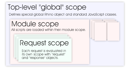 RhinoServlet Scopes